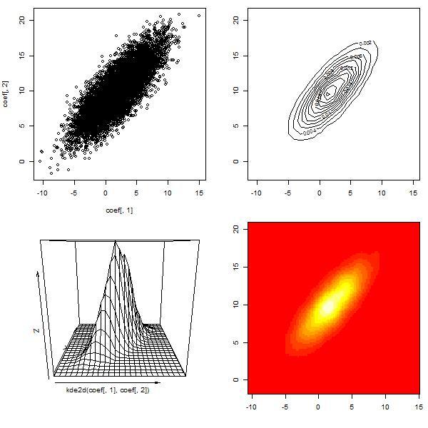 Simple 2D plots